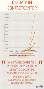Big-Data-im-Contactcenter