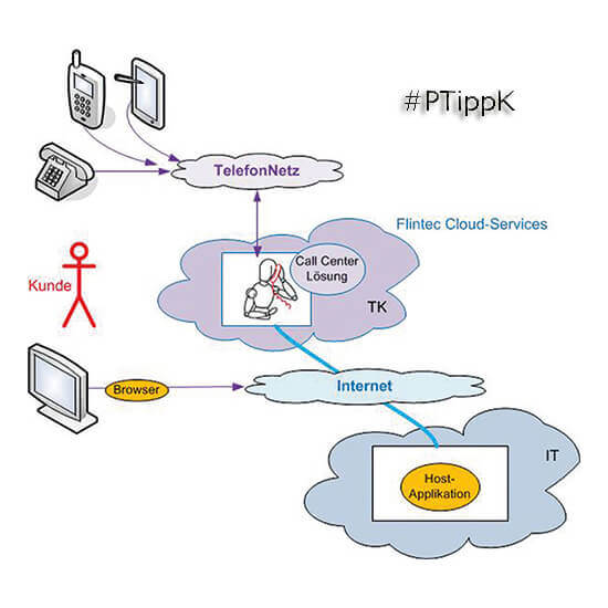 Cloud-Dienste im Callcenter