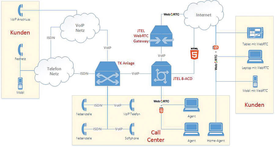 JTel-WebRTC