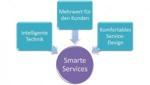 Smarte Services