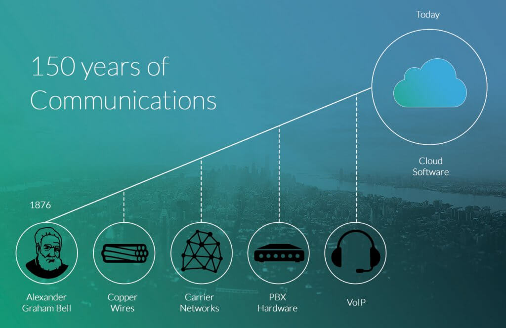 150 Jahre der Kommunikation