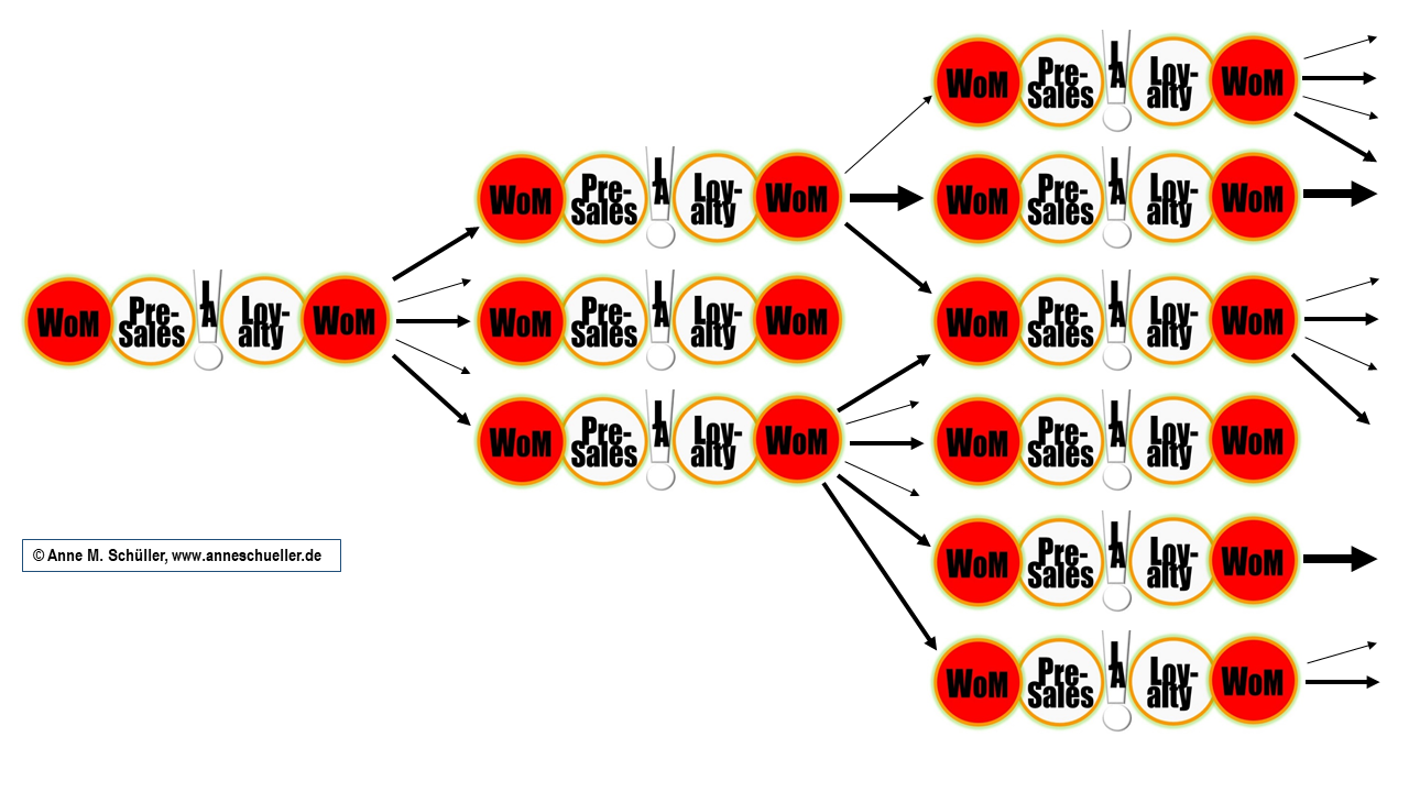 Darstellung des Kaufprozesses eines Kunden